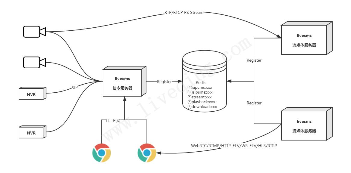 LiveGBS架构图